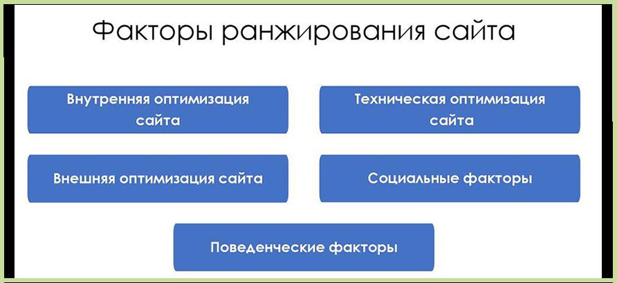 Коммерческие и поведенческие факторы ранжирования кириллов вологодская сбытовая компания официальный сайт